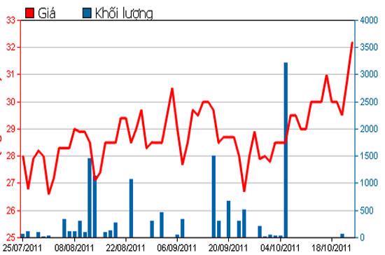 Diễn biến giá cổ phiếu NHS trong 3 tháng qua - Nguồn: HSX.