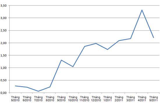 Diễn biến chỉ số giá tiêu dùng (CPI) trong 12 tháng qua.