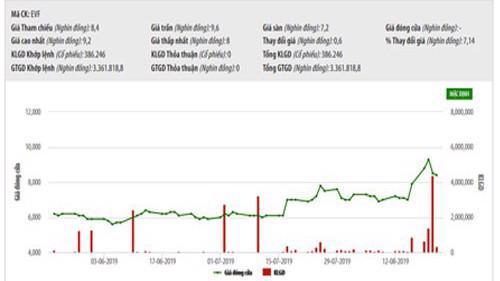Biểu đồ giá cổ phiếu EVF trong thời gian qua - Nguồn: HNX.