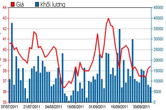 Diễn biến giá cổ phiếu PVD trong 3 tháng qua - Nguồn: HSX.