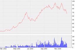 Biểu đồ diến biến giá cổ phiếu LCG từ tháng 3/2009 đến nay - Nguồn: VNDS.