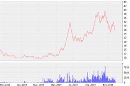 Biểu đồ diến biến giá cổ phiếu CNT từ tháng 11/2008 đến nay - Nguồn: VNDS.