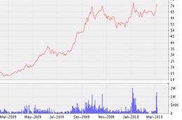 Biểu đồ diễn biến giá cổ phiếuKDC từ tháng 3/2009 đến nay - Nguồn: VNDS.