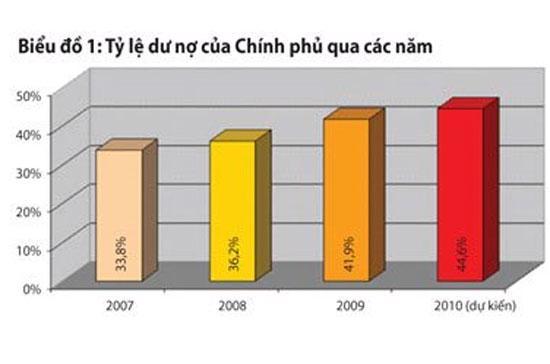 Thống kê tài chính Việt Nam hiện nay vẫn chỉ tập trung vào nợ nhà nước, nên cũng khó lòng cho thấy toàn cảnh vấn đề tài chính công vì khu vực doanh nghiệp nhà nước rất lớn và nhà nước vẫn phải chịu trách nhiệm nợ nần với khu vực này.