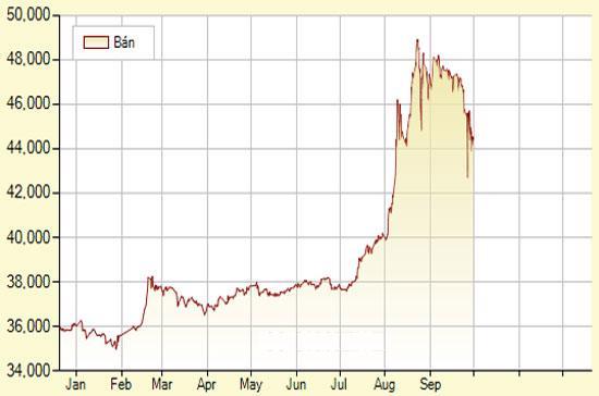 Diễn biến giá vàng SJC trong một năm qua (đơn vị: nghìn đồng/lượng) - Ảnh: SJC.