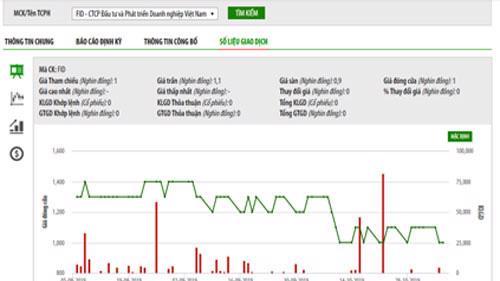 Biểu đồ giao dịch giá cổ phiếu FID trong thời gian qua - Nguồn: HNX.