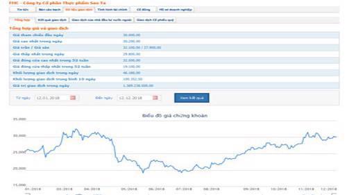 Biểu đồ giao dịch giá cổ phiếu FMC từ đầu năm đến nay - Nguồn: HOSE.