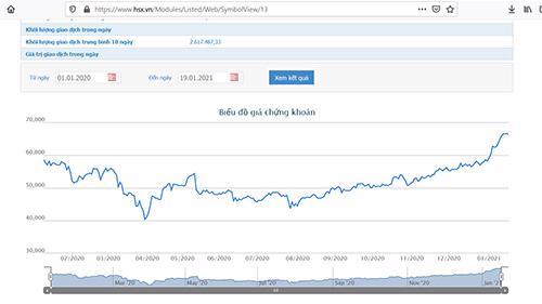 Sơ đồ giá cổ phiếu FPT từ đầu năm 2020 đến nay.