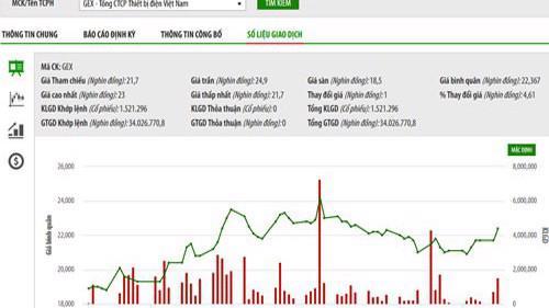 Sơ đồ giao dịch giá cổ phiếu trên UpCom - Nguồn: HNX.