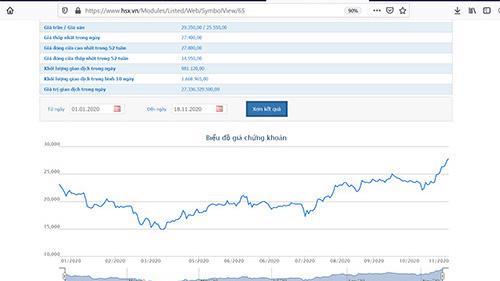 Sơ đồ cổ phiếu GMD trong 1 năm qua.