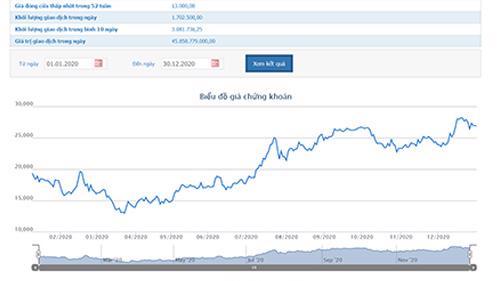 Sơ đồ giá cổ phiếu GTN từ đầu năm đến nay.