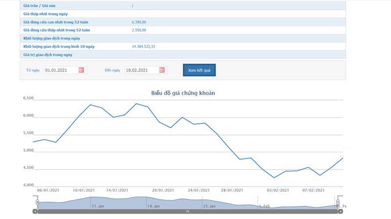Sơ đồ giá cổ phiếu HAG từ đầu năm đến nay.