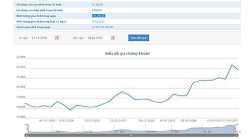Sơ đồ giá cổ phiếu HAX từ ngày 1/12 đến nay.