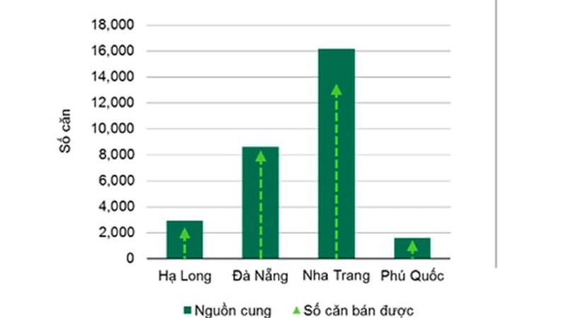 """""""Nguồn cung và tỷ lệ căn hộ, khách sạn bán được tính đến Quý 3 năm 2018 (Số liệu từ CBRE)""""."""