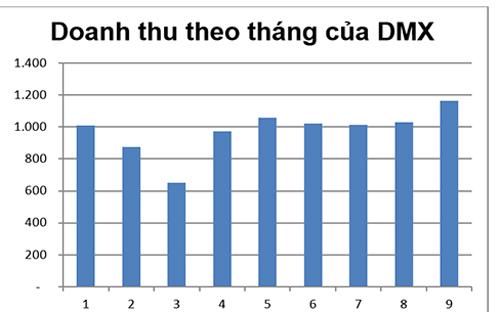 Cũng trong tháng 9, theo thống kê, Điện máy Xanh đạt mức doanh số cao nhất trong các tháng với 1.165 tỷ.