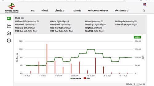 Biểu đồ giá cổ phiếu HKB - Nguồn: HNX.