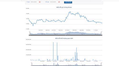 Biểu đồ giao dịch giá cổ phiếu từ đầu năm đến nay - Nguồn: HOSE.