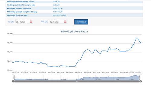 Sơ đồ giá cổ phiếu HNG từ ngày 1/10/2020 đến nay.
