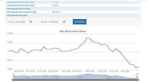 Sơ đồ giá cổ phiếu HNG từ đầu tháng 12/2020 đến nay.