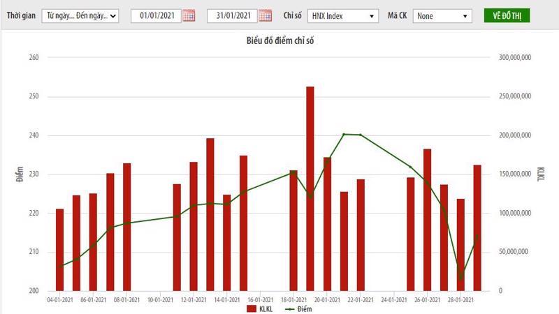 Biểu đồ điểm chỉ số HNX-Index.