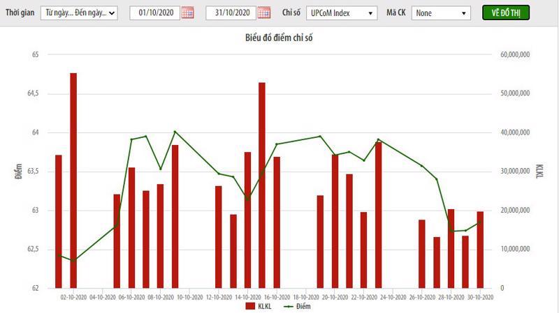 Biểu đồ chỉ số trên UpCoM - Nguồn: HNX.
