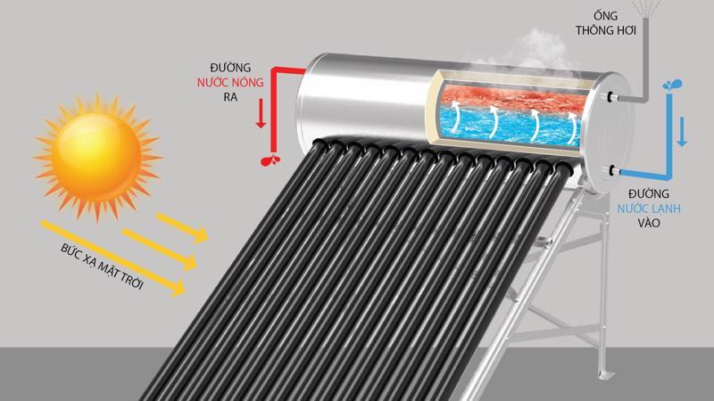 Cấu tạo của Máy nước nóng năng lượng mặt trời của Tâp đoàn Tân Á Đại Thành.