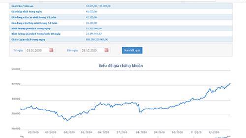 Sơ đồ giá cổ phiếu HPG từ đầu năm đến nay.