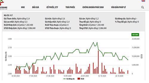 Biểu đồ giá cổ phiếu HUT - Nguồn: HNX.