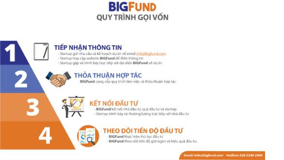 BIGFund xuất hiện, tạo ra cơ hội mới cho hàng nghìn dự án khởi nghiệp trong nước.