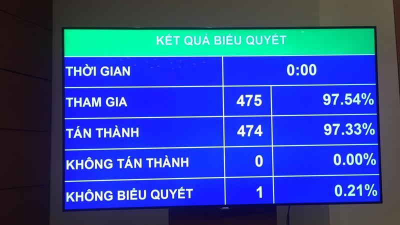 Kết quả biểu quyết nghị quyết về giám sát.