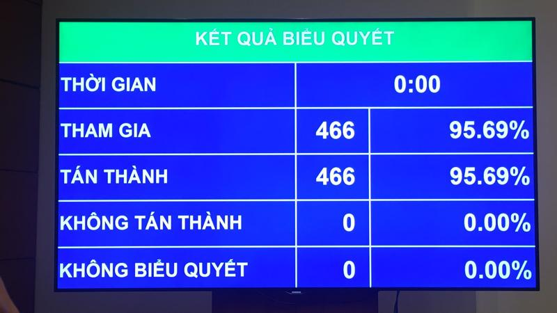 Kết quả biểu quyết nghị quyết kỳ họp thứ 5 của Quốc hội.