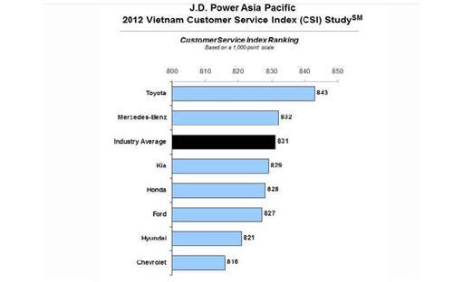 Toàn bộ các thương hiệu xe trong khảo sát của J.D. Power đều nhận được điểm số về mức độ làm hài lòng của khách hàng trong năm 2012 thấp hơn so với năm trước đó <i>- Nguồn: J.D. Power.</i>