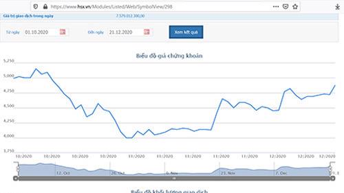 Sơ đồ giá cổ phiếu JVC từ ngày 1/10 đến nay.