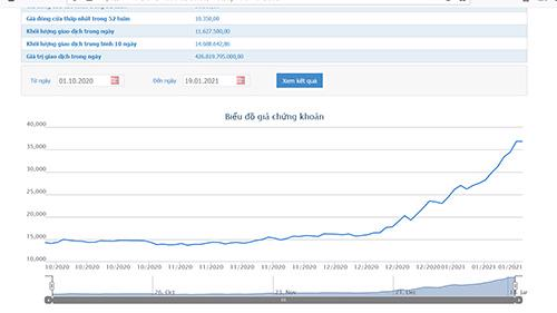 Sơ đồ giá cổ phiếu KBC từ ngày 1/10/2020 đến nay.
