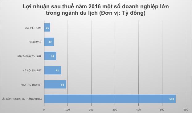 Lợi nhuận các doanh nghiệp du lịch năm 2016.