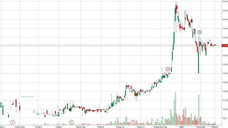 Diễn biến giá cổ phiếu KLB