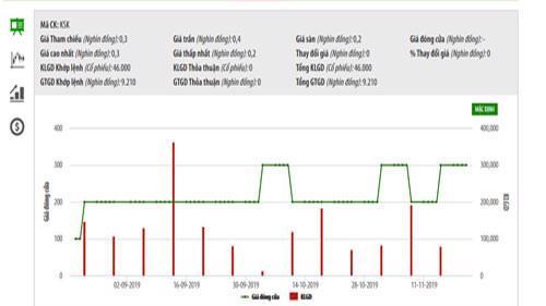 Biểu đồ giao dịch giá cổ phiếu KSK trong thời gian qua - Nguồn: HNX.