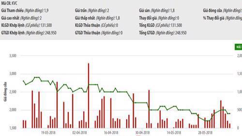 Biểu đồ giao dịch giá cổ phiếu KVC trong thời gian qua - Nguồn: HNX.