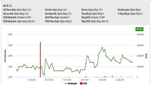 Biểu đồ giao dịch giá cổ phiếu LTG từ đầu năm đến nay - Nguồn: HOSE.