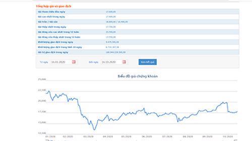 Biểu đồ giao dịch giá cổ phiếu MBB từ đầu năm đến nay - Nguồn: HOSE.