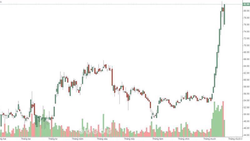 MSN được kéo giá tăng mạnh trở lại lúc đóng cửa với thanh khoản hôm nay chỉ bằng một nửa phiên trước.