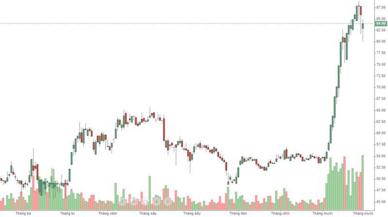 Cổ phiếu MSN đã tăng giá cực mạnh và bị chốt lời rất nhiều nhưng vẫn có lực cầu đỡ giá.