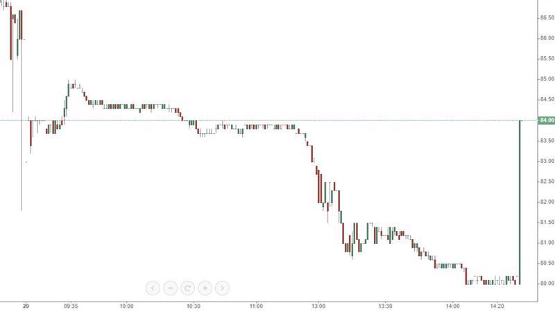 Hôm qua thì VIC, hôm nay thì MSN làm náo loạn giao dịch.