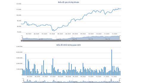 Sơ đồ giá và giao dịch cổ phiếu MWG.