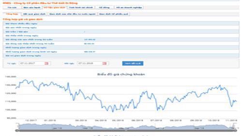 Biểu đồ giao dịch giá cổ phiếu MWG trong thời gian qua - Nguồn: HOSE.