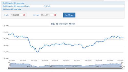 Biểu đồ giá cổ phiếu MWG - Nguồn: HOSE.