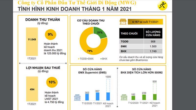 Biểu đồ kinh doanh tháng 1/2021 của MWG.