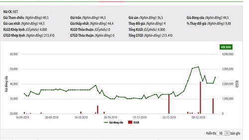 Biểu đồ giao dịch giá cổ phiếu NET từ đầu năm đến nay - Nguồn: HNX.