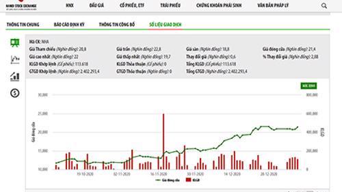 Sơ đồ giá cổ phiếu NHA từ 8/10/2020 đến nay.