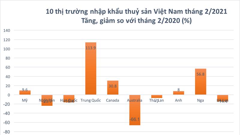 Sau khi sụt giảm 10% giá trị nhập khẩu thuỷ sản từ Việt Nam trong tháng 1, tháng 2, thị trường Trung Quốc đã quay lại nhập khẩu mạnh, tăng 114%.
